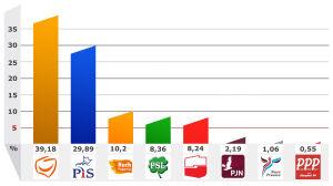 Wyniki krajowe ze 100 proc. okręgów