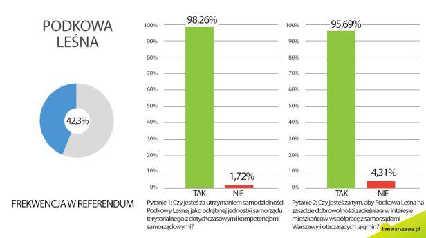 Wyniki referendum w Podkowie Leśnej graf.tvn24.pl
