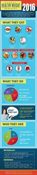 """Infografika wskazująca najczęstsze odpowiedzi ludzi """"bezmyślnie szczupłych"""""""