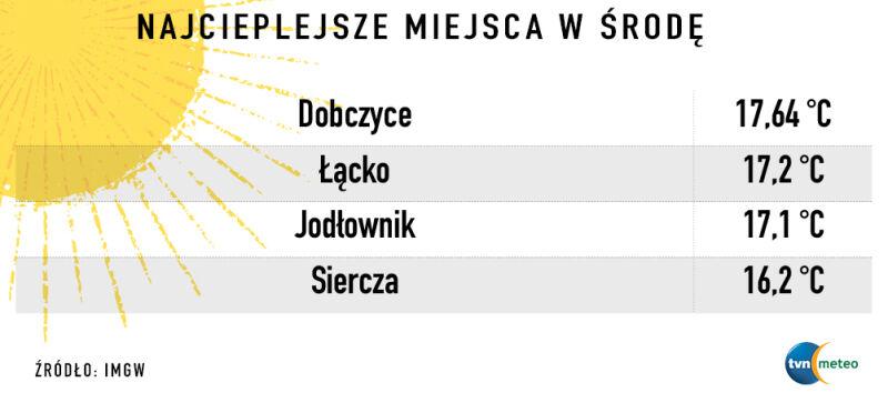 Najwyższe wartości w środę (tvnmeteo.pl/IMGW)